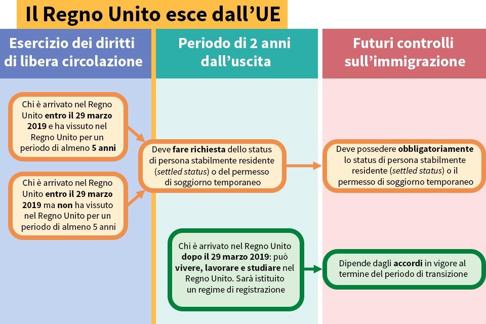 Brexit: cosa succede agli italiani che si trasferiscono in ...